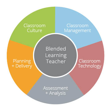 Blended Learning Teacher - Education Elements Rubric Graph