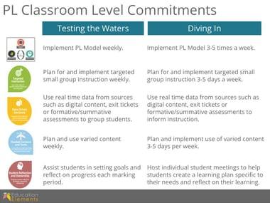 Core 4 Deep Dive_ Classroom Level Commitments