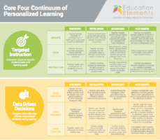 Core Four Continuum of Personalized Learning - Preview of part 1