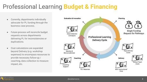 PD Budgeting 2