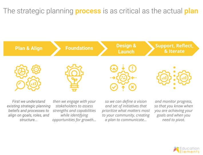 Strategic Planning Services webiste slide-1