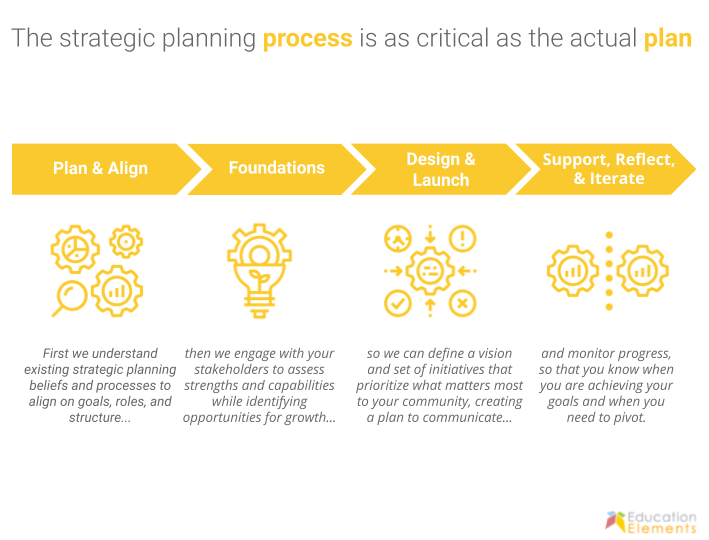 Strategic Planning Services webiste slide-1