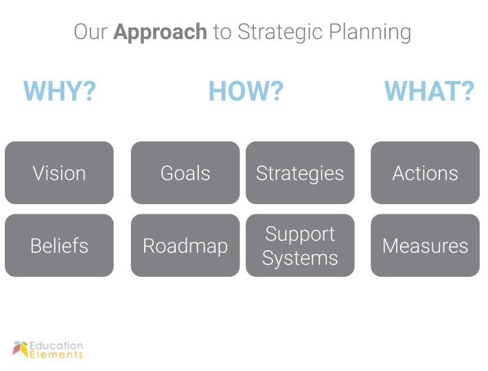 Education Elemenrs Approach to Strategic Planning