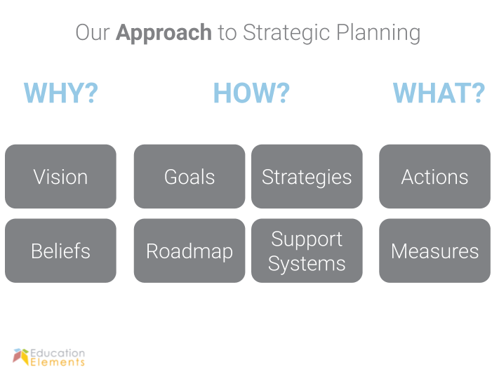 Education Elemenrs Approach to Strategic Planning