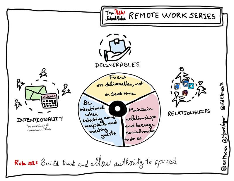 Build Trust and Allow Authority to Spread Remote Work Series Blog Image