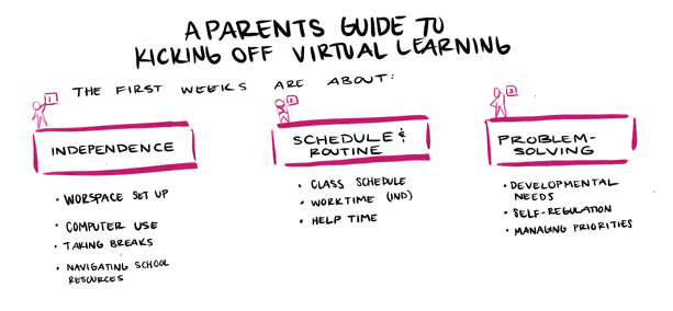 Families and Distance Learning- A Guardian's Guide To Kicking Off Distance Learning Blog Image 2-1