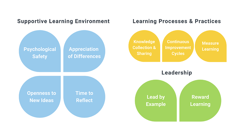 How Education Elements Practices and Promotes a Culture of Learning Blog Image 1