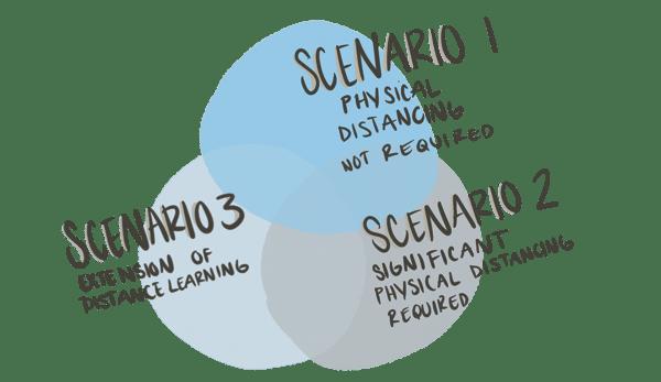 Scenario Planning to Develop a Responsive School Return Plan Blog Image