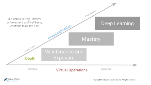 Three Dimensions of Distance Learning in Action Blog Image 2-1