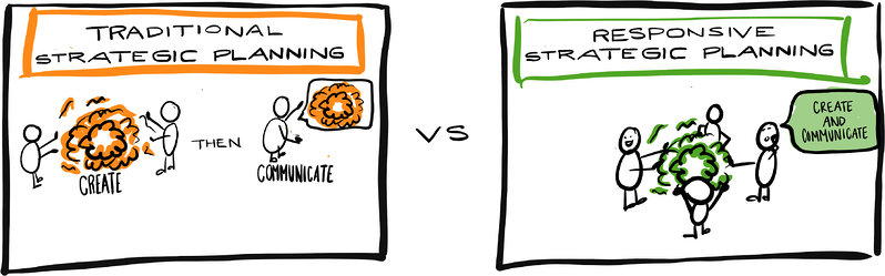 What does it cost when you dont set a strategic direction blog image 2-1