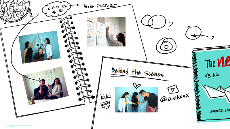 A sketch of notebook pages with pictures of the co-authors of the New Team Habits: Anthony Kim, Keara Mascareñaz, and Kawai Lai