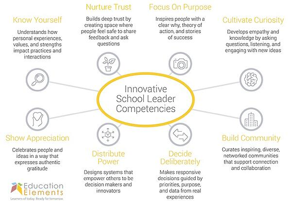 EE Innovative School Leader Competencies