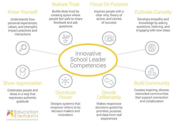 EE Innovative School Leader Competencies