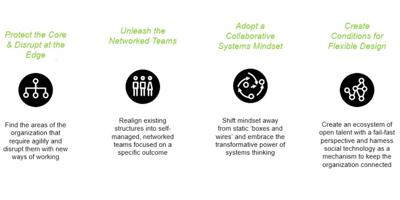 4 Steps To Unlocking the Flexible Organization