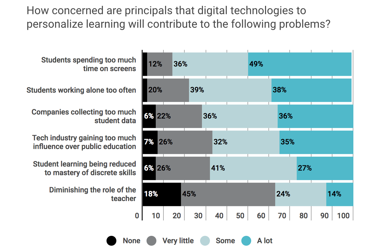 A graph titled: How concerned are principals that digital technologies to personalize learning will contribute to the following problems?