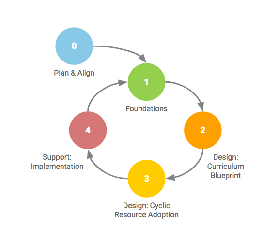 Want to Build a Successful Curriculum Blueprint? Here's Our Recipe-171844-edited.png