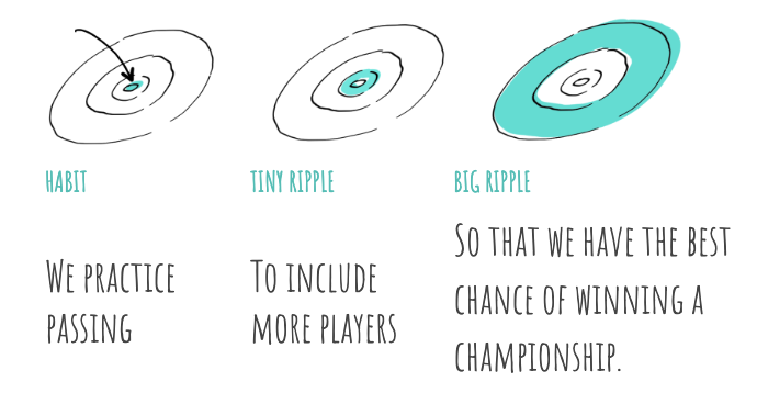 What We Learn About Building Team Habits from Ripples and Basketball Movies Blog Image 1