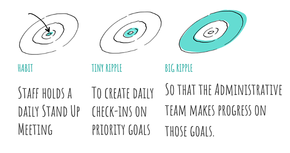 What We Learn About Building Team Habits from Ripples and Basketball Movies Blog Image 4
