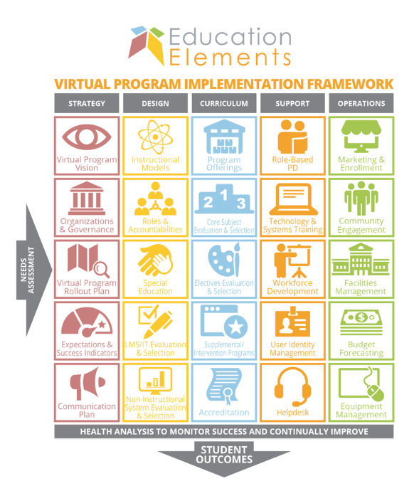 Virtual Program Implementation Framework