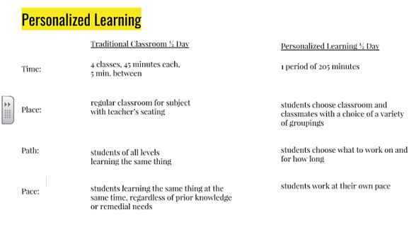 Personalized Learning schedule - Classroom
