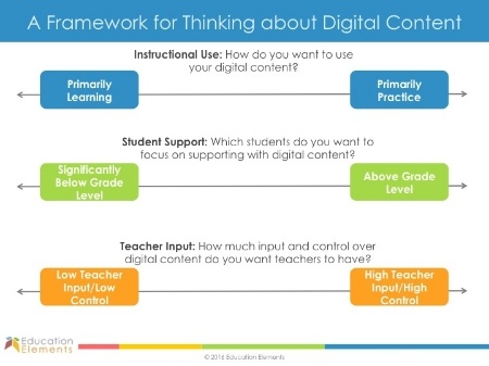A Framework for thinking about digital content