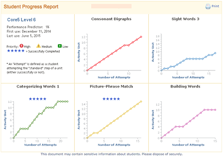Growth_progress_report_Personalized_Learning