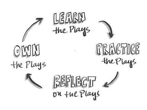 The Education Elements Learning Cycle from the Responsive Org Playbook