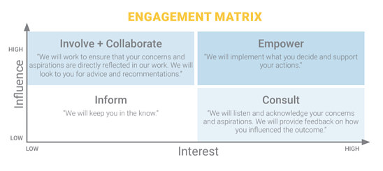 Stakeholder Engagement Matrix