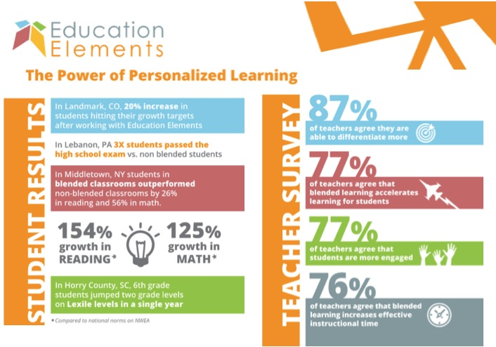 Student_outcomes_teaachers_education_elements_personalized_learning
