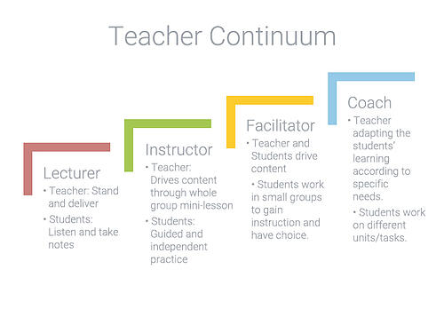 Teacher Continuum