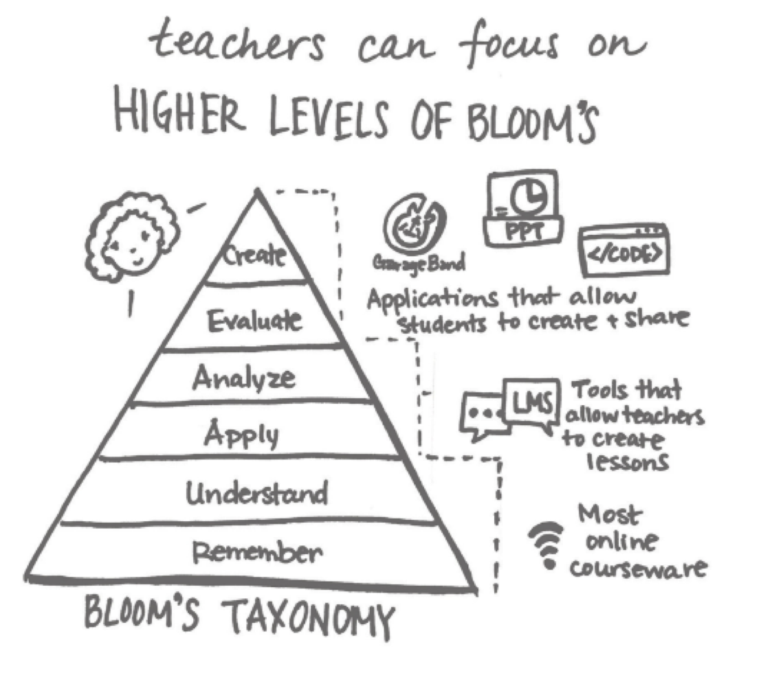 Blooms Taxonomy Anthony Kim