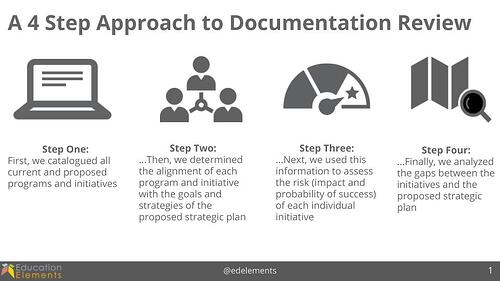 4 Step Approach to Documentation Review