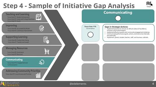 Sample of Innovative Gap Analysis