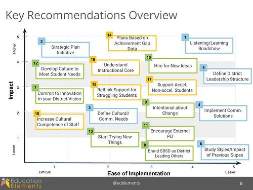 Key Recommendations  for a New Superintendent Overview