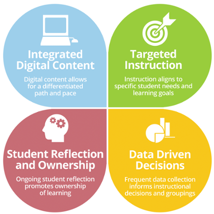 Core Four Elements of Blended Learning