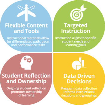 Core Four of Personalized Learning - DNM