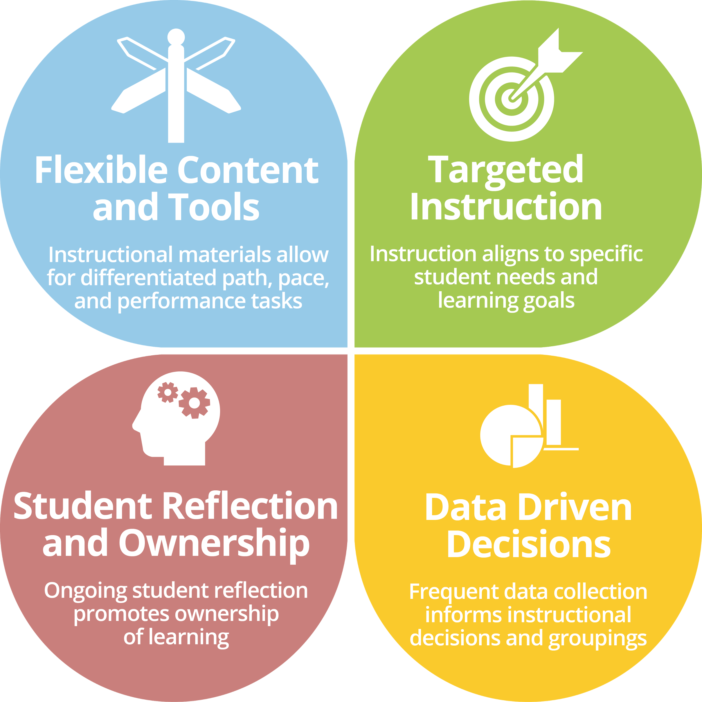 A graphic outlining the core four elements of personalized learning from Education Elements: Flexible Content and Tools, Targeted Instruction, Student Reflection and Ownership, and Data-Driven Decisions