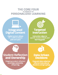 Personalized Learning Core Four elements