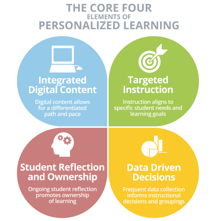 The Core four Elements of personalized learning