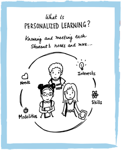 What is Personalized Learning?