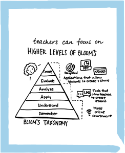 With Personalized Learning, Teachers can Focus on Higher Levels of blooms
