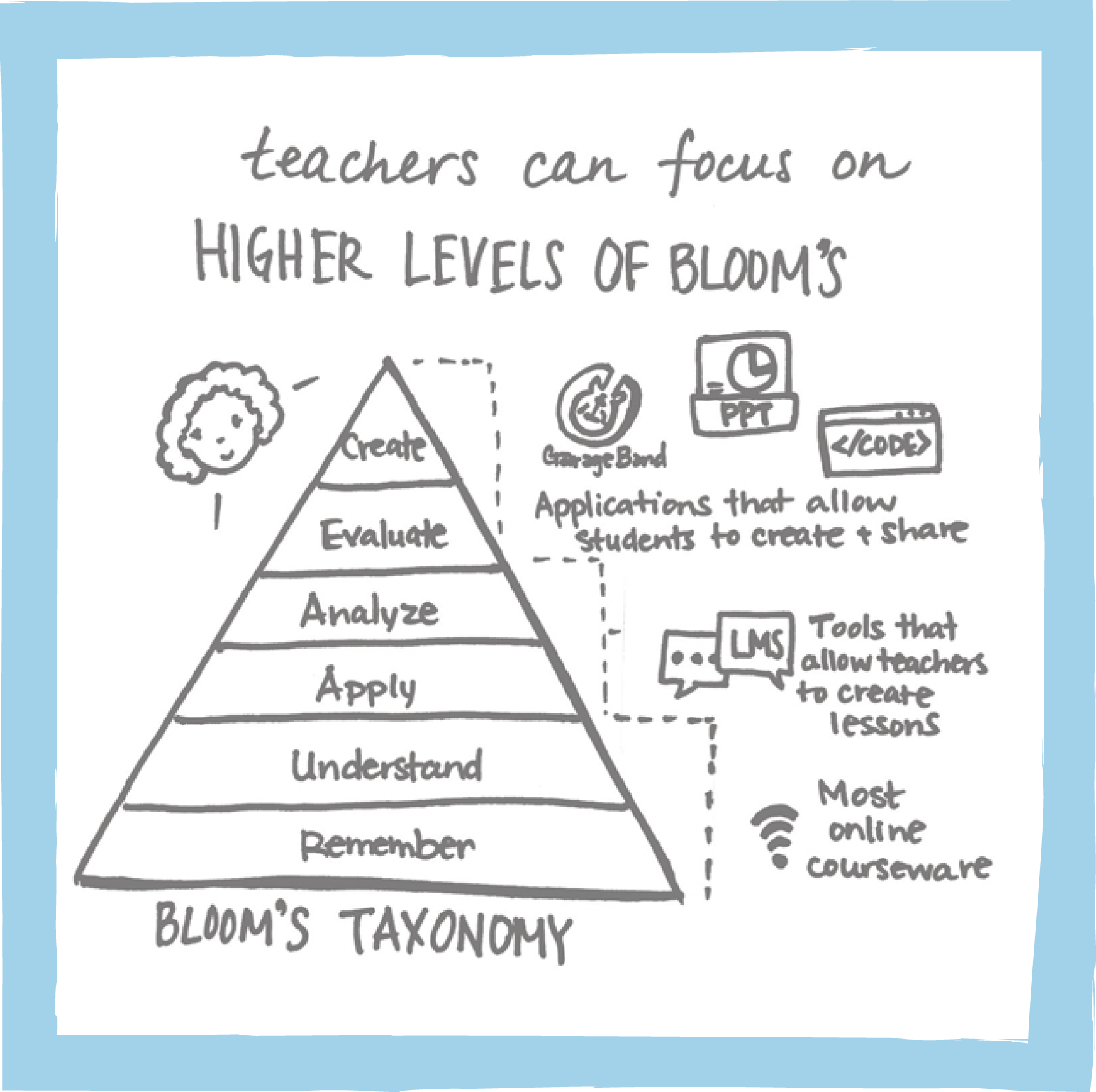 teachers can focus on higher level of blooms