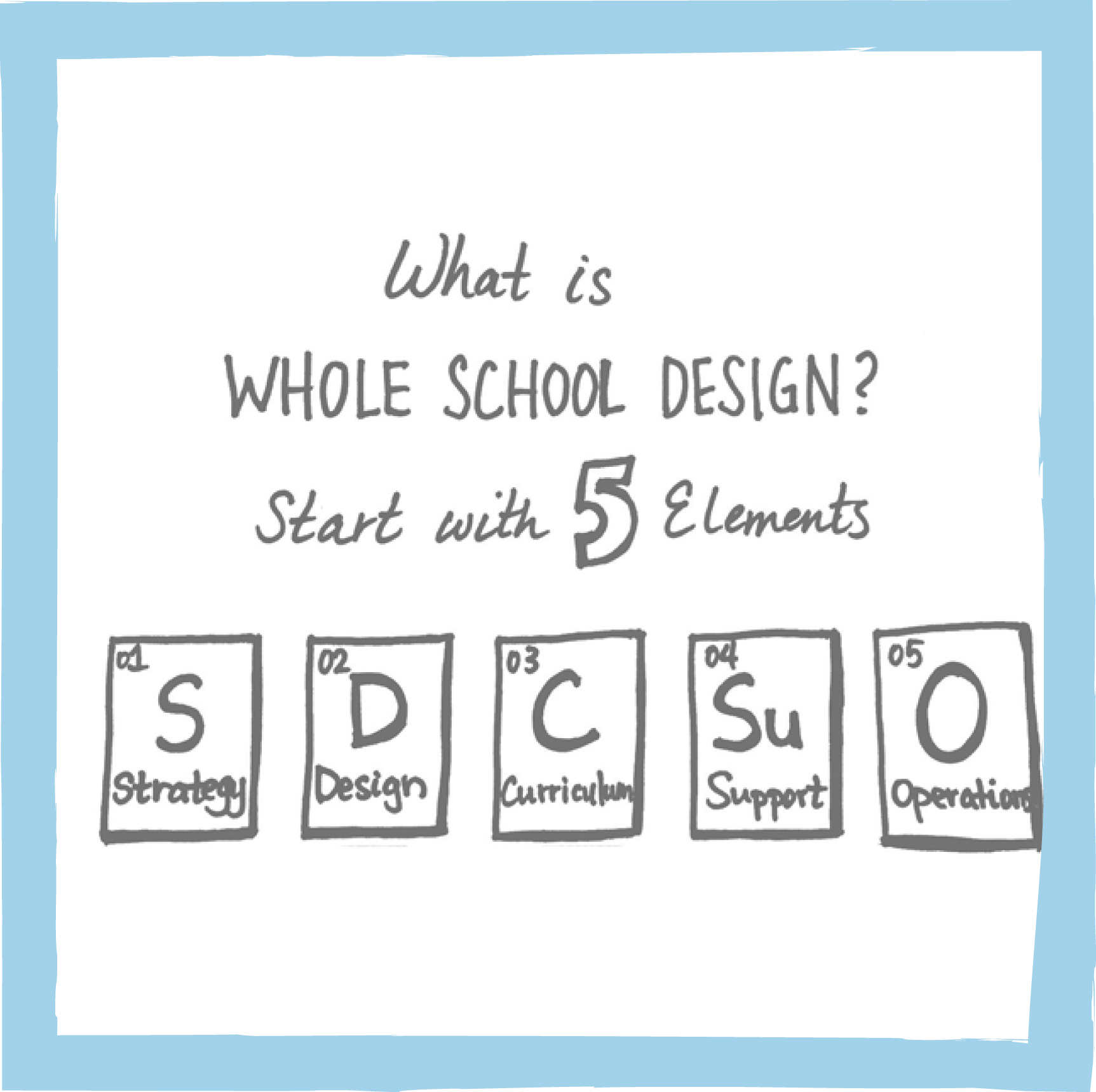 What is Whole School Design in Personalized Learning