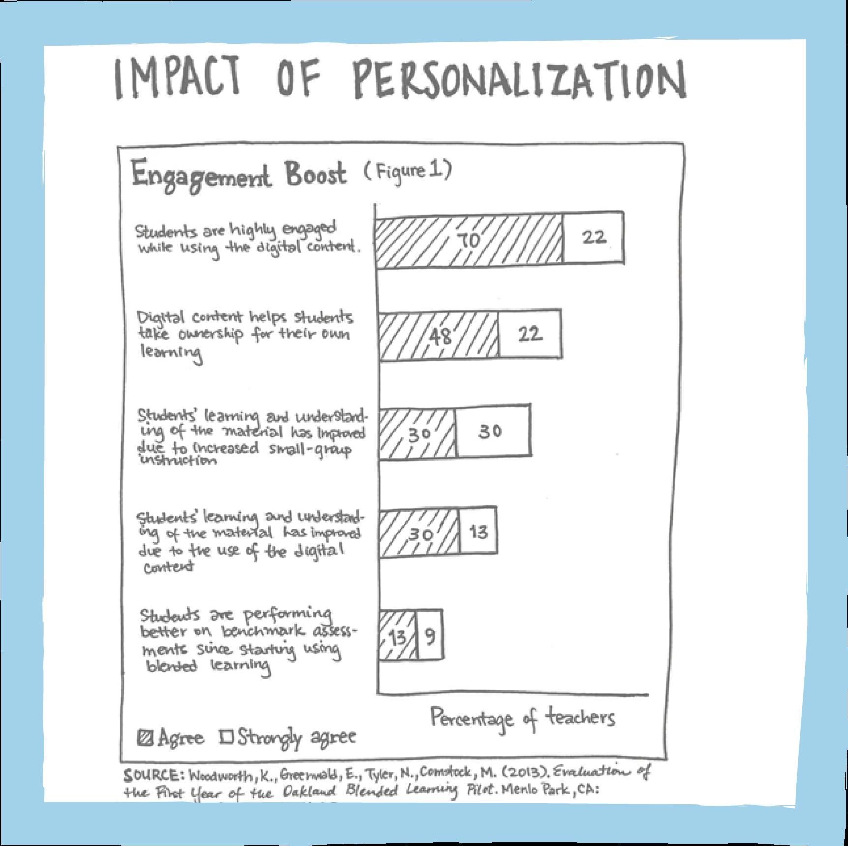Impact of personalization