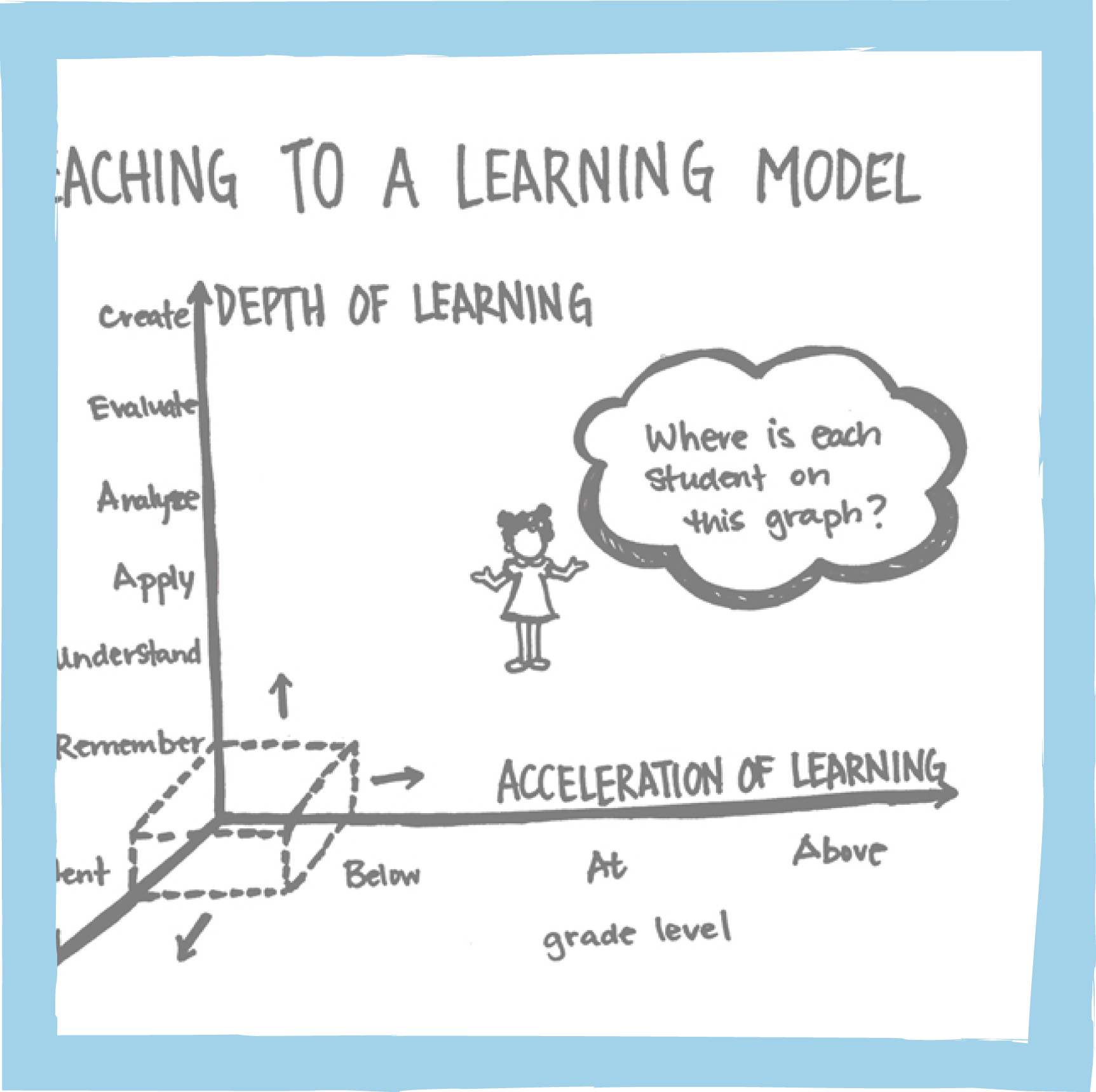 From a teaching model to a learning model
