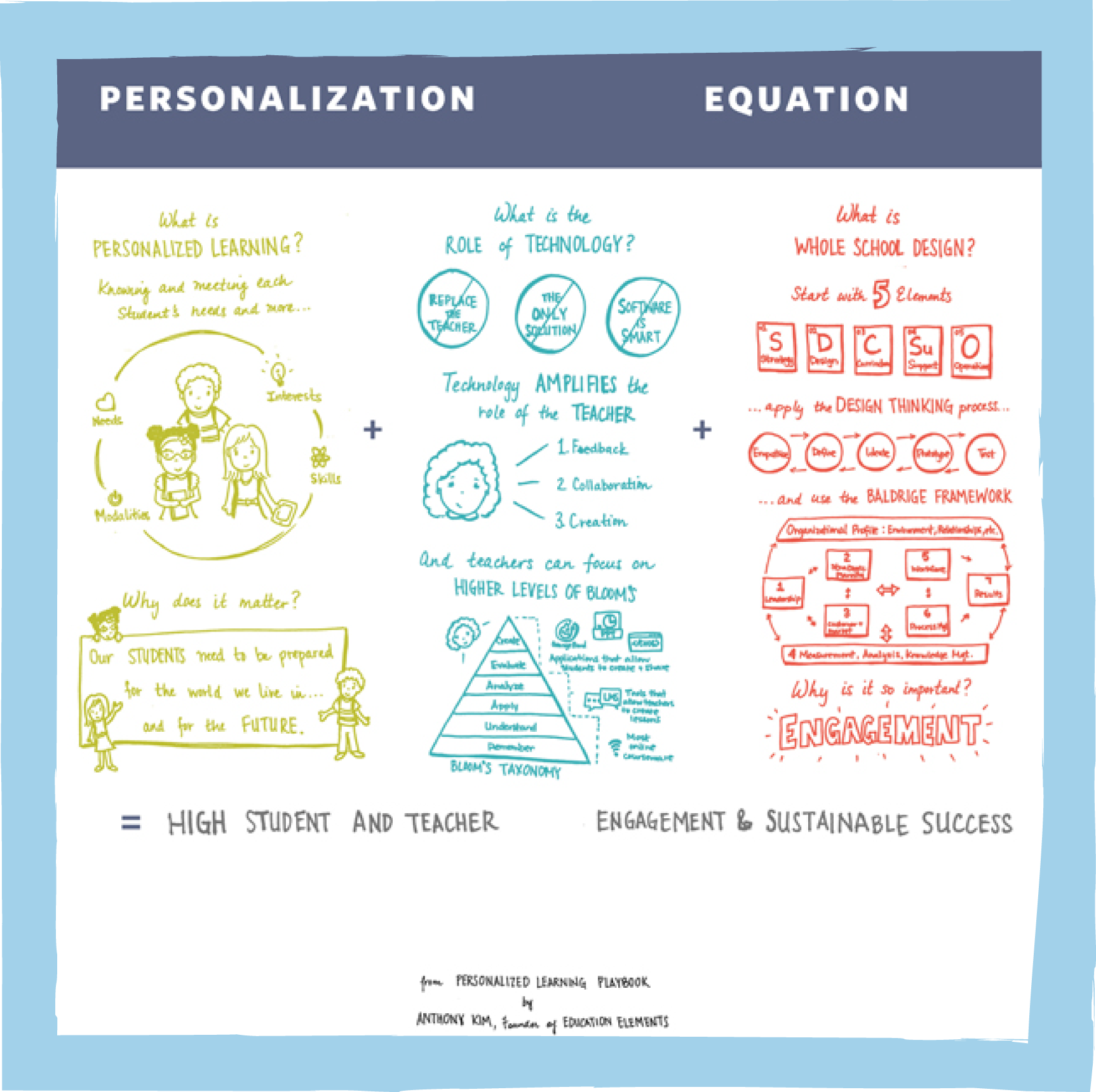 The Personalization Equation