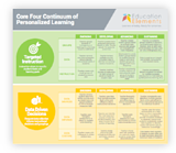 Core Four Continuum of learning framework