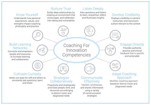 Coaching for innovation competencies