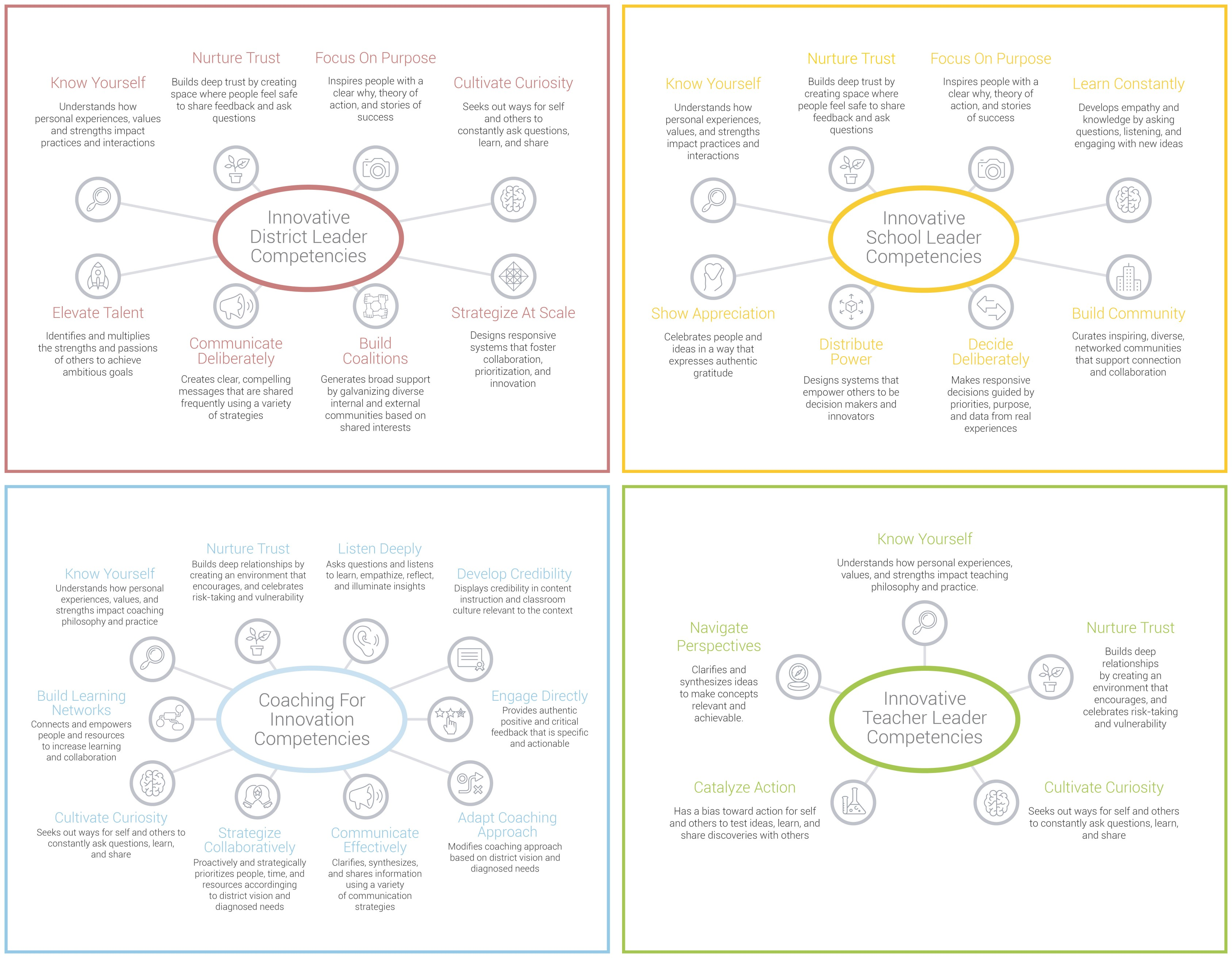 Innovative Education Leadership Competencies Frameworks