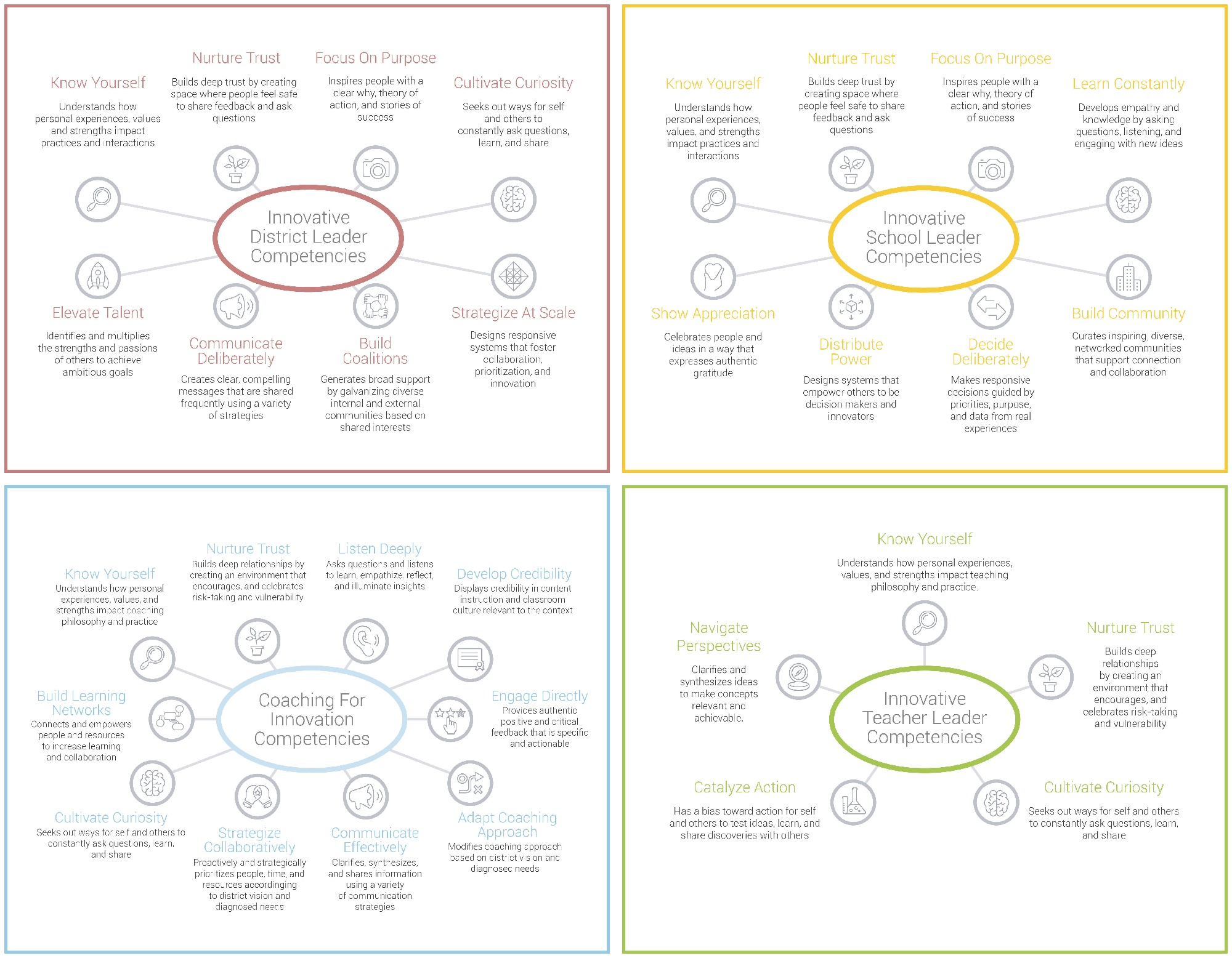 Competencies Frameworks-1